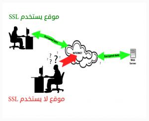 مثال توضيحي على استخدام شهادة SSL